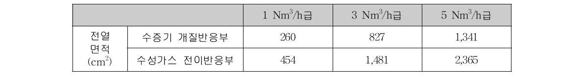 용량별 연료개질기 촉매반응부의 전열 면적 (촉매층 내경 기준)