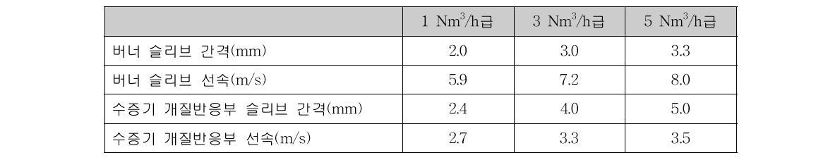 용량별 슬리브 간격 및 선속