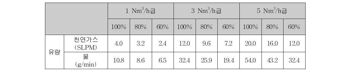1, 3, 5 Nm3/h급 연료개질기 부하에 따른 원료 유량 (S/C=3.0)