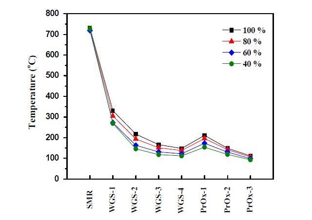 5 Nm3/h급 연료개질기의 부하변동에 따른 촉매층 온도 분포