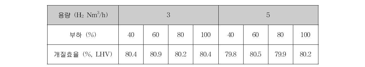 3, 5 Nm3/h급 연료개질기의 부하변동에 따른 개질효율