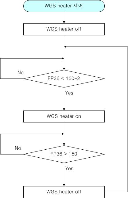 WGS heater 제어 로직