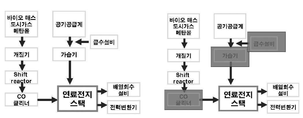기존 고분자 연료전지 시스템(좌)과 고온형 고분자 연료전지 시스템(우)의 비교