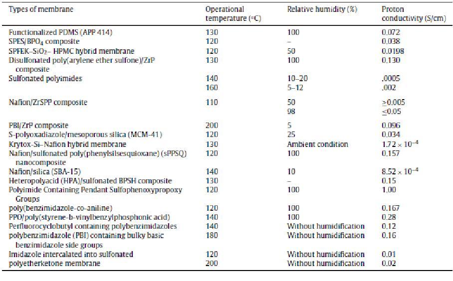 다양한 고온형 고분자 전해질막의 이온 전도도