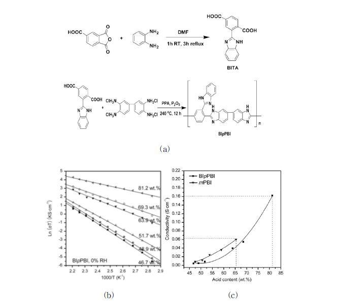 (a)BIpPBI의 합성 (b) BIpPBI의 온도별 이온전도도 (c)인산 농도 함량에 따른 이온전도도 [Qian G, Smith Jr DW, Benicewicz BC, Polymer].