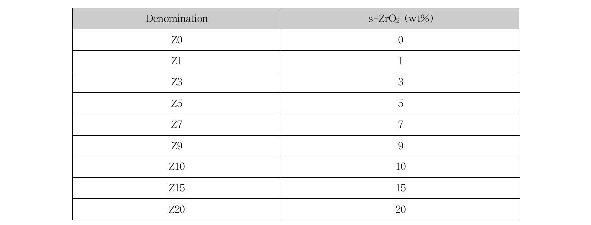 Classification of the prepared composite membranes in this study