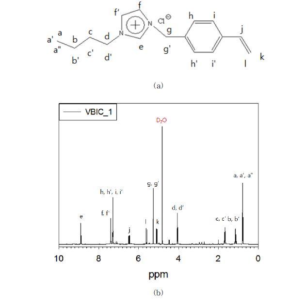 (a) VBIC의 구조 (b) VBIC의 H-NMR