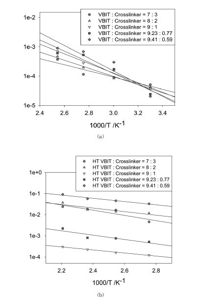 (a) HDFE 지지체를 사용한 전해질막의 전도도 (b) PI 지지체를 사용한 전해질막의 전도도
