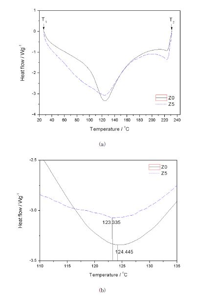 (a) DSC curves of Z0 and Z5 composite membranes T1 and T2 are start and end temperatures for calculating the ΔH, respectively. (b) DSC curves of Z0 and Z5 composite membranes