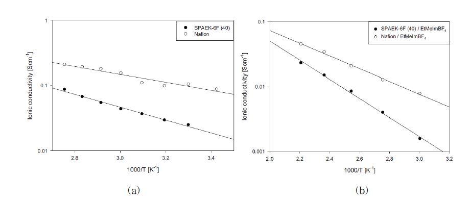 (a) 나피온 및 술폰화폴리아릴렌에테르케톤(술폰화도 40) 전해질막의 온도에 따른 이온전도도 및 (b) 이온성 액체(EMIBF4) 함유 나피온 및 술폰화폴리아릴에테르케톤 (술폰화도 40) 전해질막의 이온전도도 [E. Cho, J.-S. Park, S. S. Sekhon, G.-G. Park, T.-H. Yang, W.-Y. Lee, C.-S. Kim and S.-B. Park, J. Electrochem. Soc., 156, B197 (2009)].
