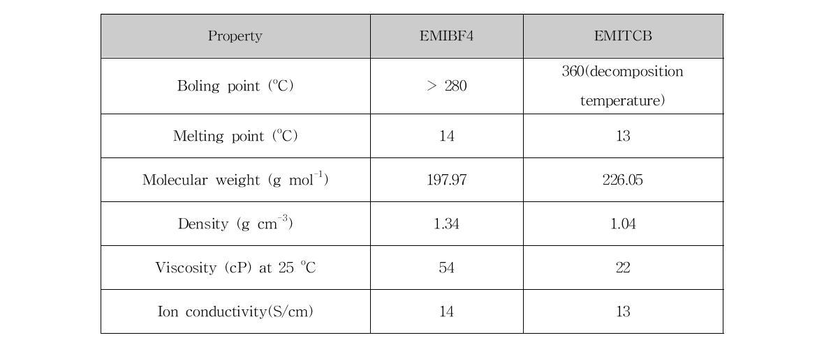 이온성 액체 1-ethyl-3-methylimidazolium tetrafluoroborate와 1-ethyl-3-methylimidazolium tetracyanoborate의 물성