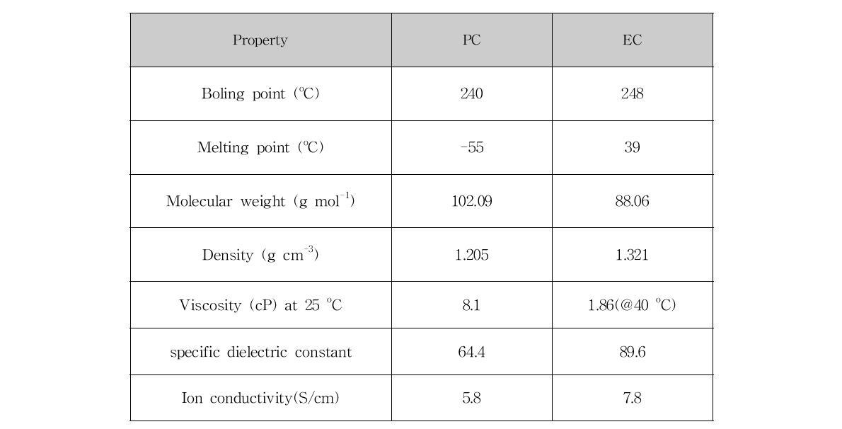 가소제 propylene carbonate와 ethylene carbonate 의 물성