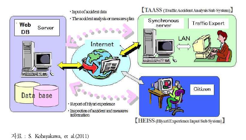 교통안전평가지원시스템(TSMSS) 개념도