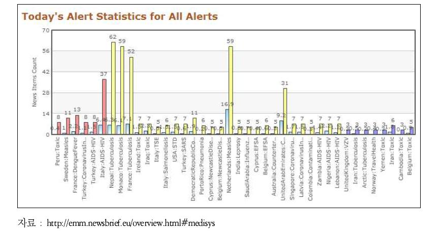 메디시스의 국가별 특정 질병 및 위험요인 경보 지수 제공