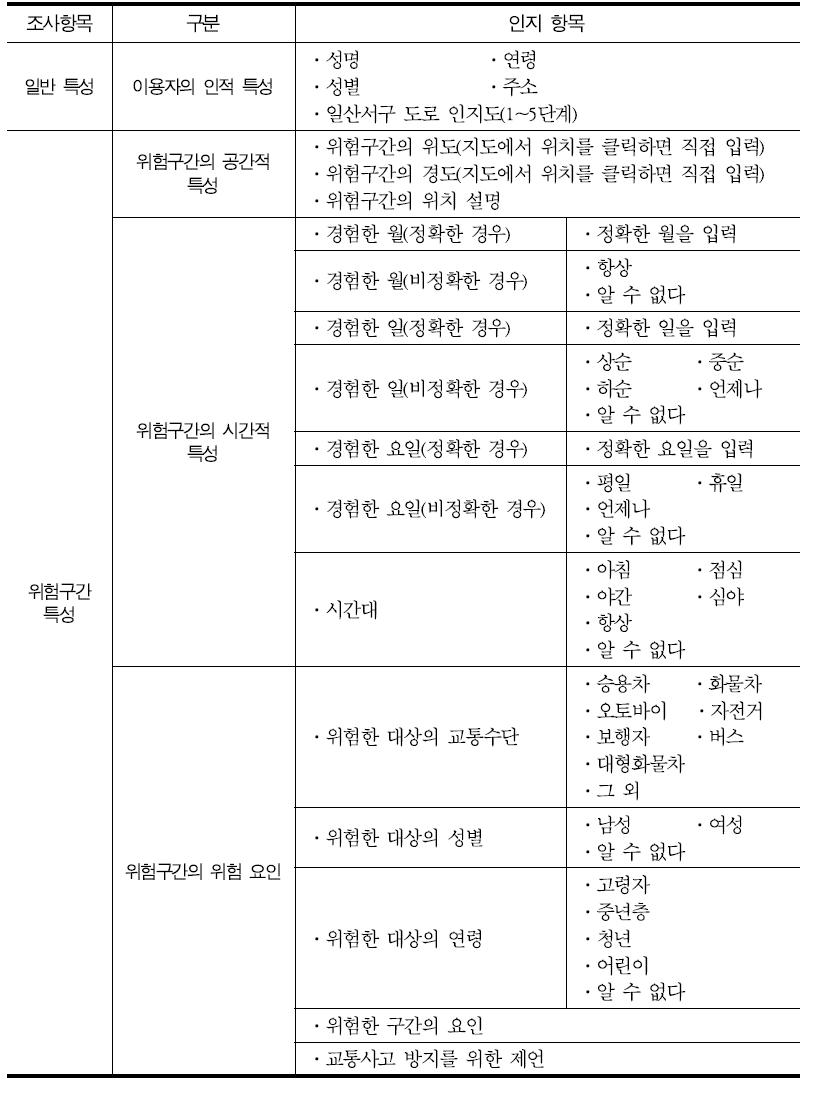 SNS 기반 정보수집 항목