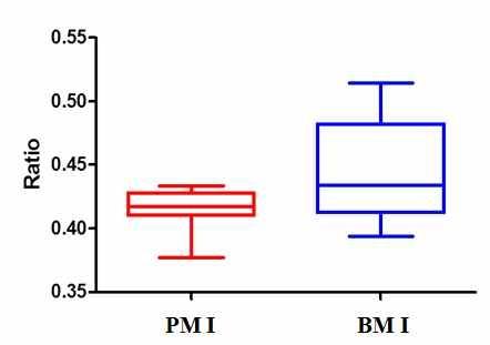 아세틸화된 글루코사민 대사물질의 정량비교