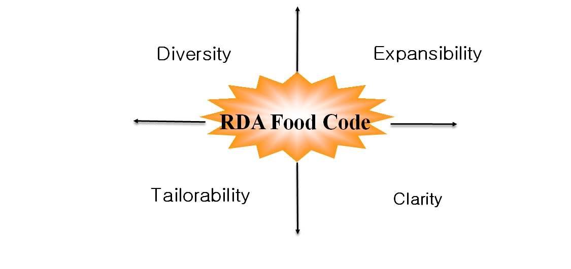 식품성분정보 관리코드 조건