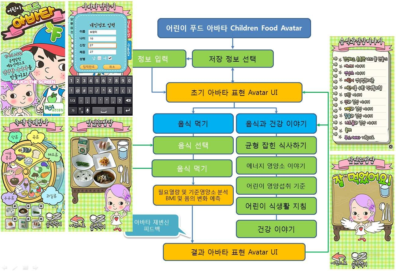 어린이용 애플리케이션 개발 흐름도