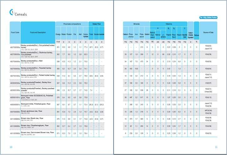 2011 표준식품성분표 영문판