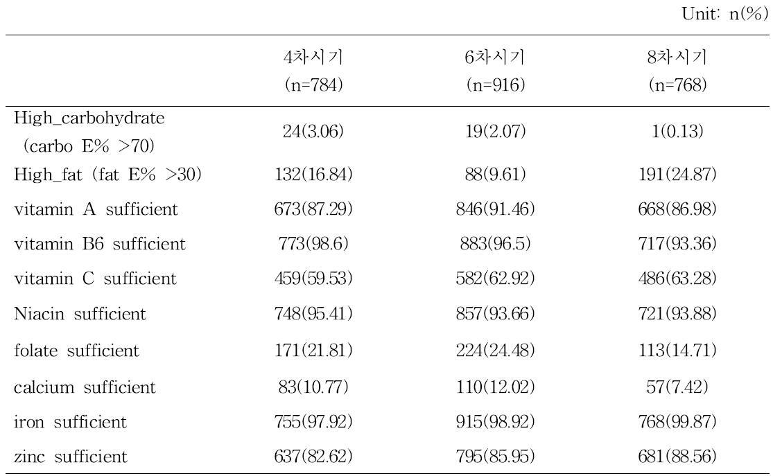 영양소 섭취 상태 (과섭취 및 평균필요량 만족 여부)