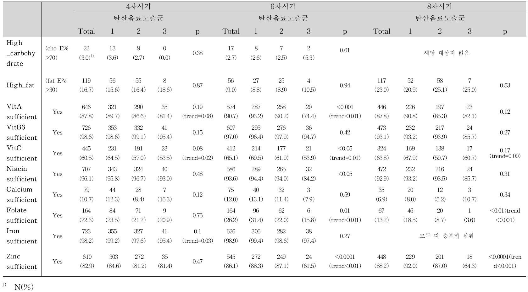 소아시기의 탄산음료 섭취 수준에 따른 식이 질 수준 (과섭취 및 평균섭취량 만족 여부)