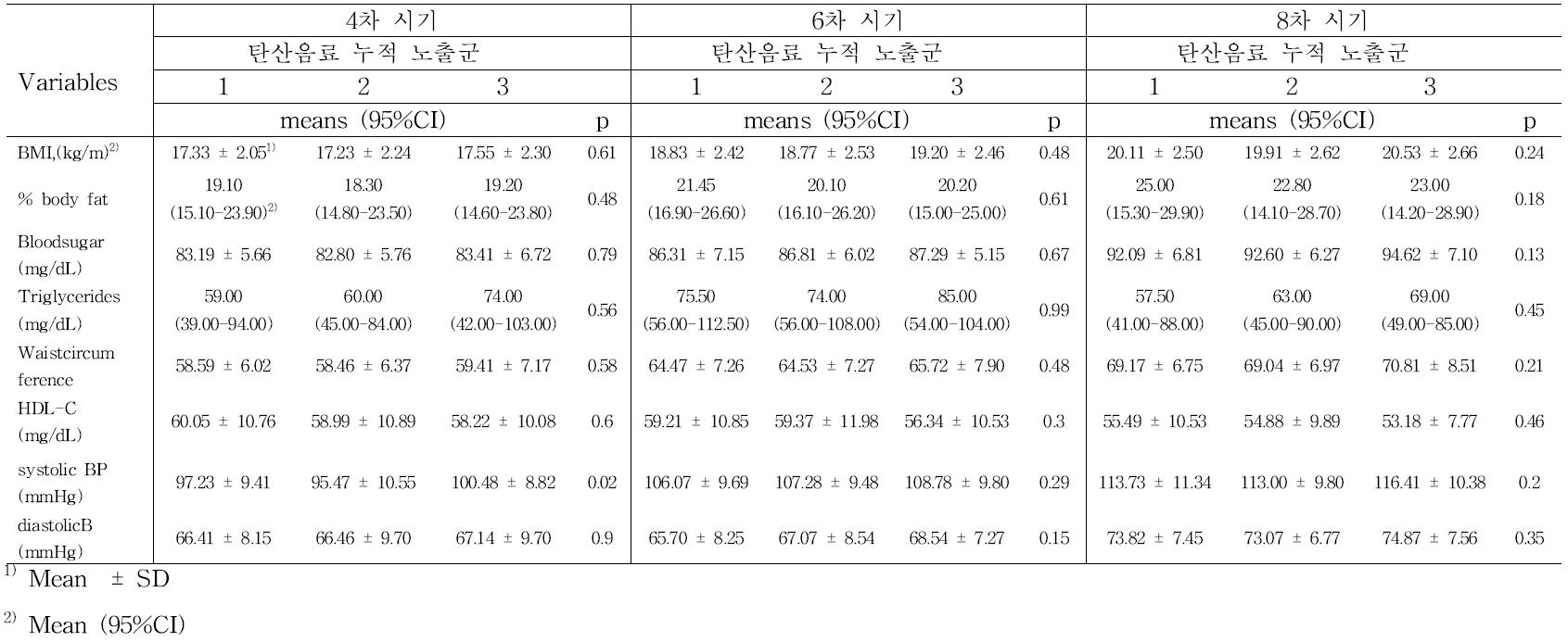 탄산음료 누적 노출 수준에 따른 각 시기별 비만 및 대사 지표 (ANOVA) : 전체