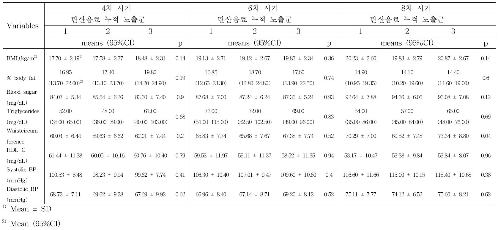 탄산음료 누적 노출 수준에 따른 각 시기별 비만 및 대사 지표 (ANOVA) : 남아