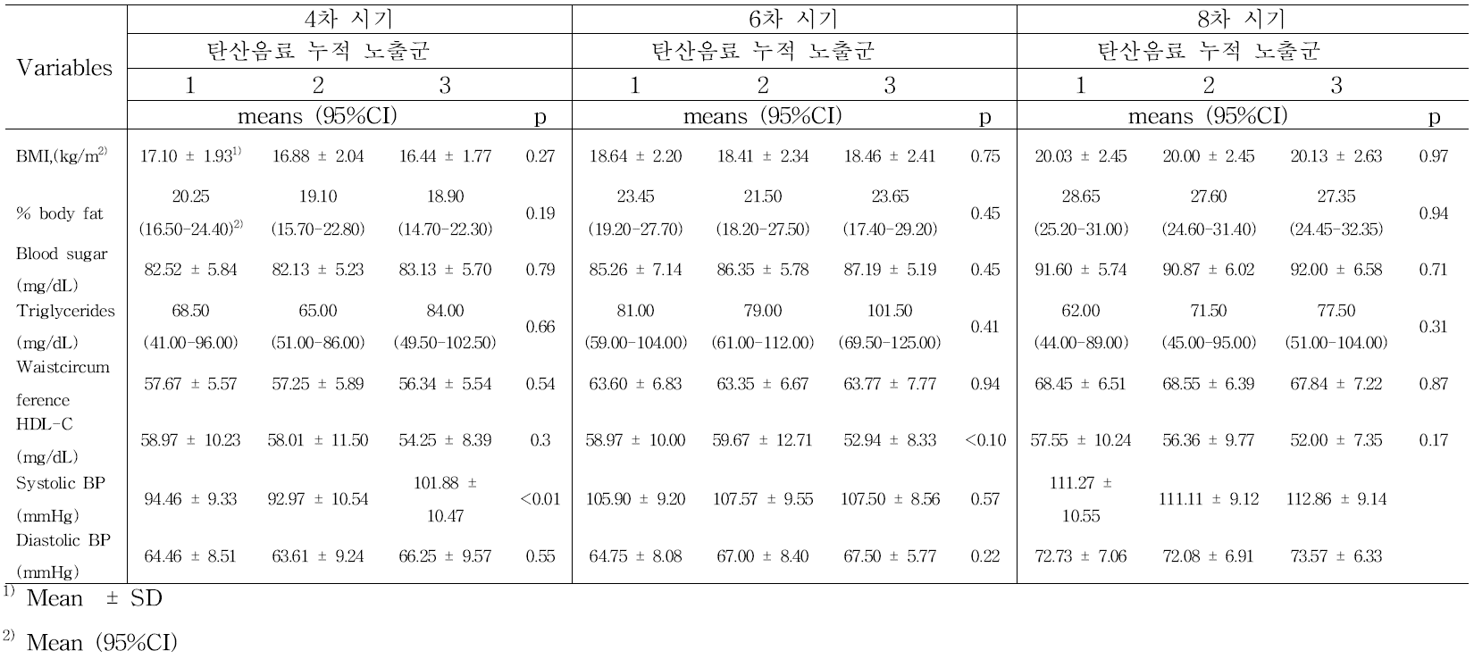 탄산음료 누적 노출 수준에 따른 각 시기별 비만 및 대사 지표 (ANOVA) : 여아