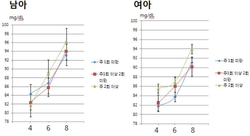 탄산음료 누적 섭취량에 따른 혈당 변화