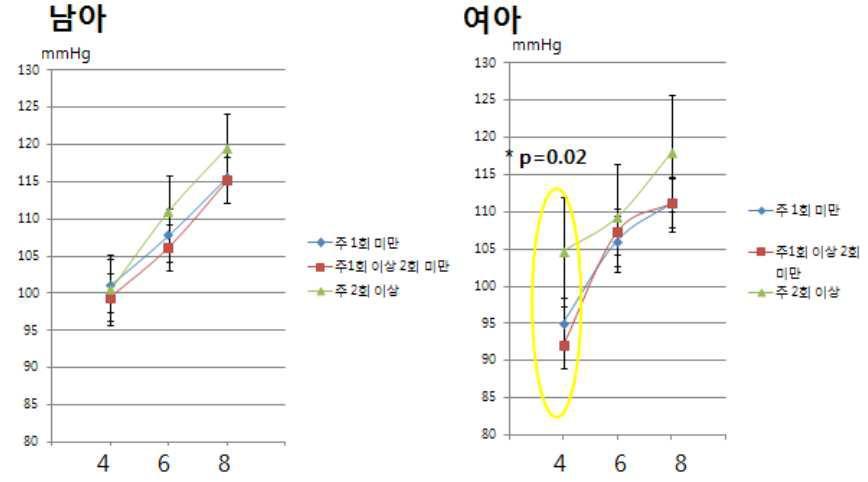 탄산음료 누적 섭취량에 따른 수축기혈압 변화