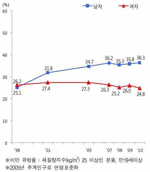 비만 유병률 추이 (체질량지수 기준)