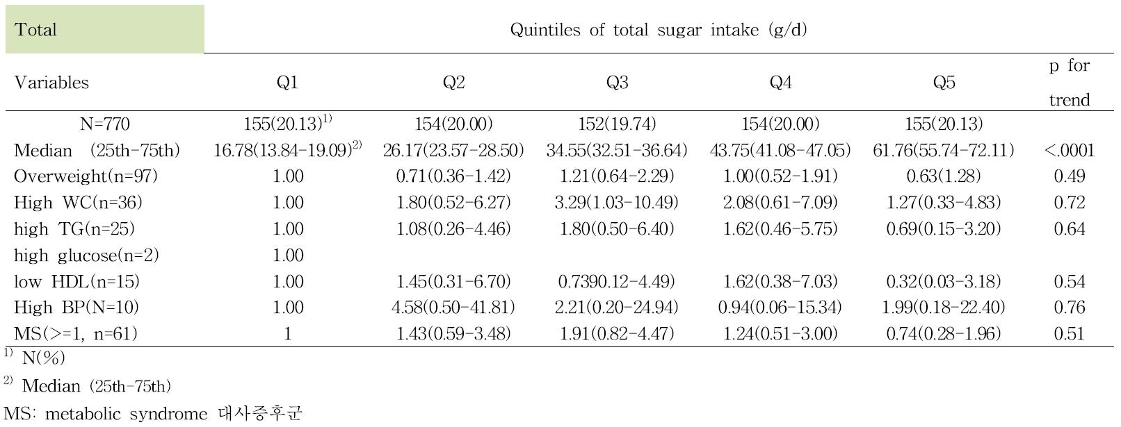 당 섭취 수준에 따른 대사증후군 요인들의 위험도 (성별 보정)