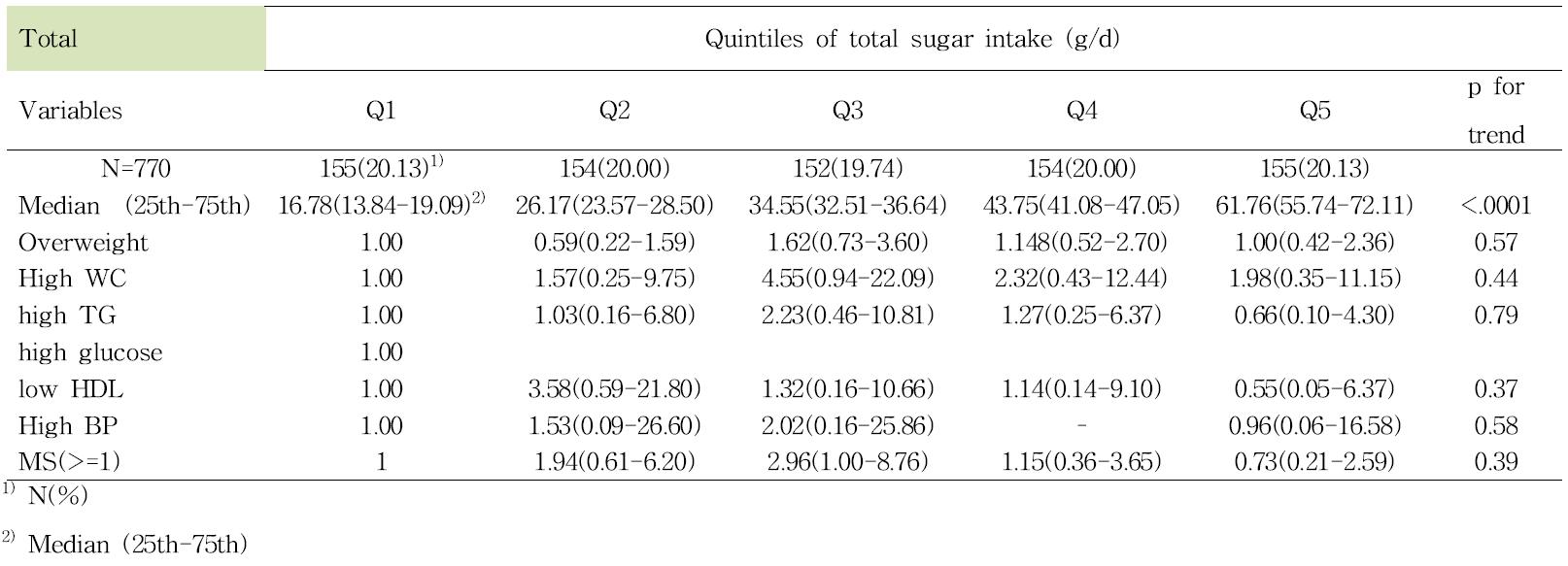 당 섭취 수준에 따른 대사증후군 요인들의 위험도 (성별, TV 시청, 사회경제적수준, 운동수준 보정)