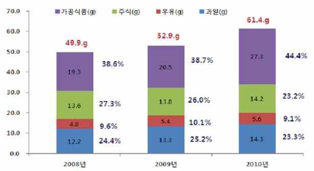 연도별 총 당류 섭취량 추이 (2008-2010년)