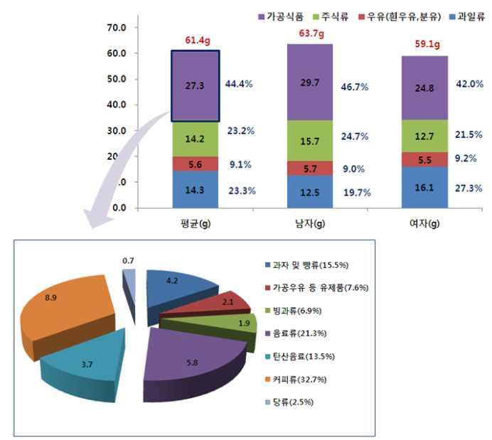 2010년 성별 당 섭취 비중과 가공식품별 당 함량 비중