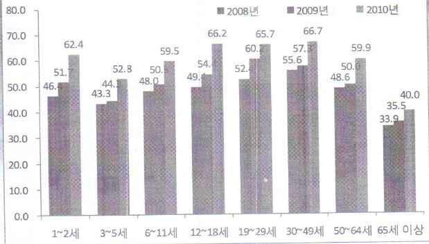 2010년 연령별 총 당류 섭취량