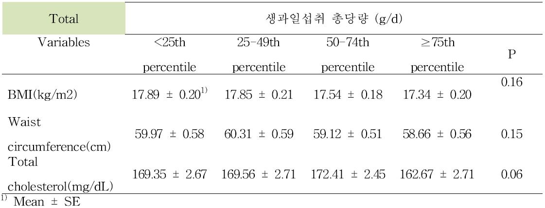 성별 및 가구수입 보정 후 생과일을 통한 총당량 섭취 수준과 비만도, 허리둘레, 총 콜레스테롤과의 관련성