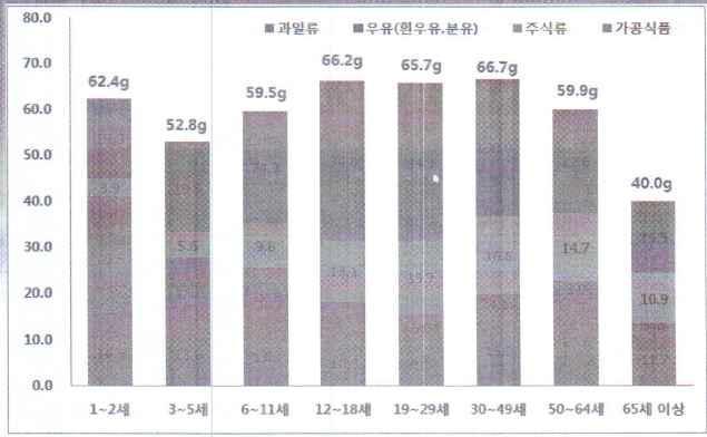 2010년 연령별 총당 섭취량 - 식품분류별