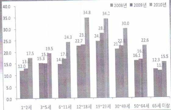연령별 당 섭취량 변화 추이 - 가공식품(2008-2010)