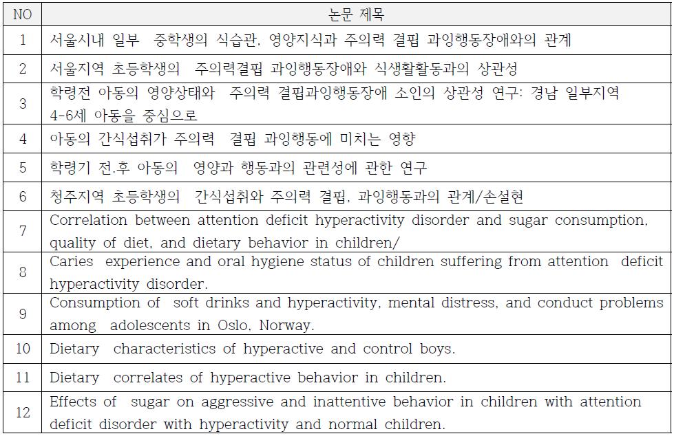 2차 문헌선택 결과(12개 논문)