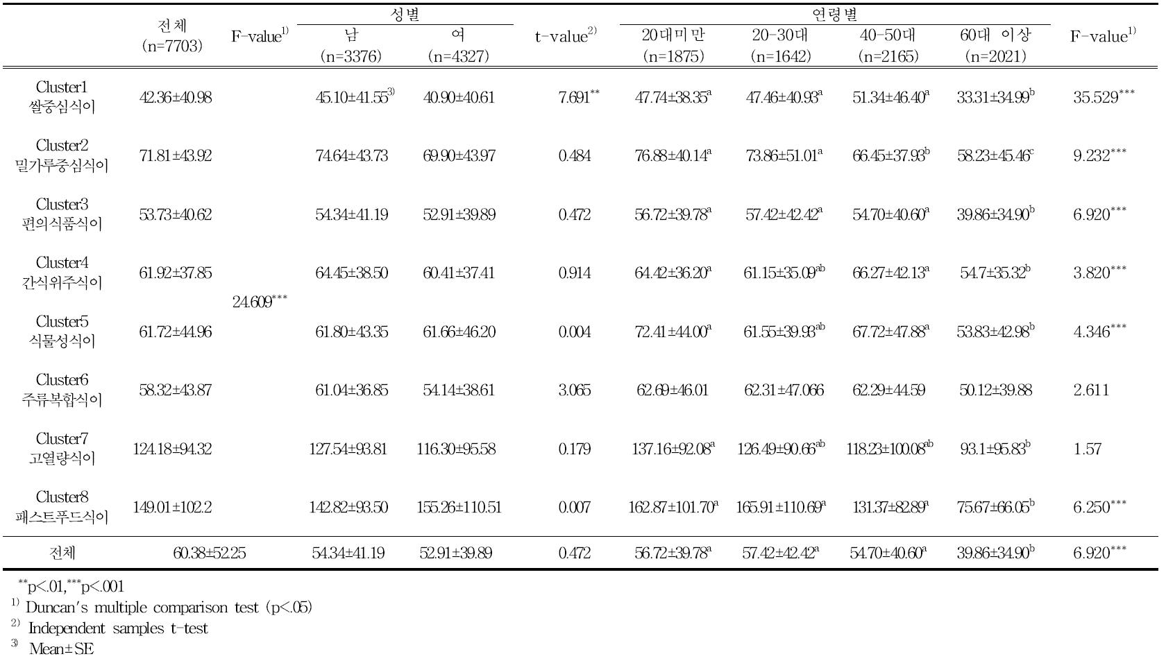 식품섭취 유형에 따른 성별, 연령별 1일 평균 당 섭취량