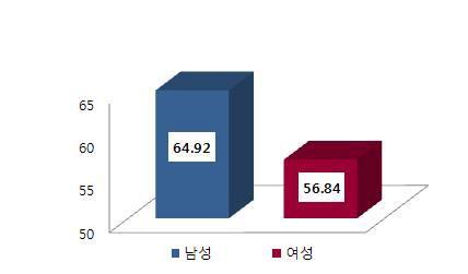성별 1일 평균 총 당섭취량