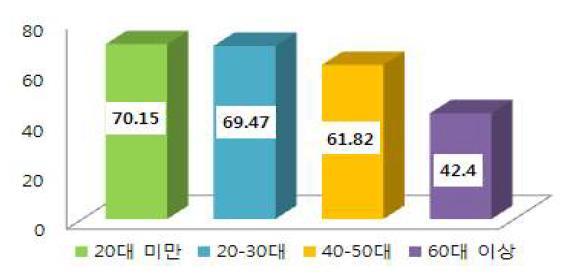 연령대별 1일 평균 총 당섭취량