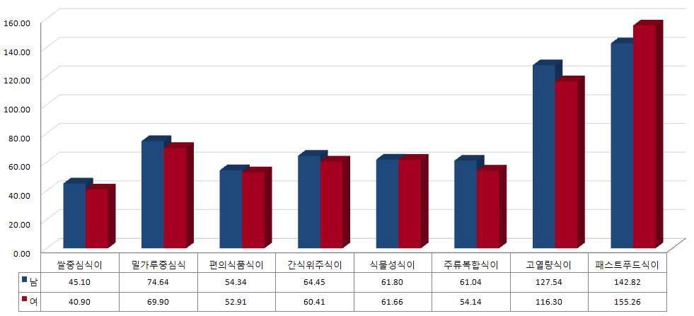 식품섭취유형에 따른 성별 1일 평균 총 당섭취량