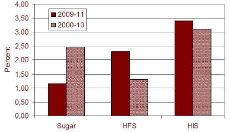 Annual Growth Rates in Global Sweeteners Demand