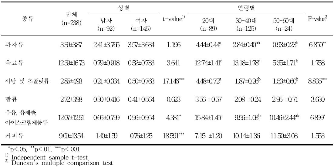 당류식품 분류에 따른 성별, 연령별 당섭취량