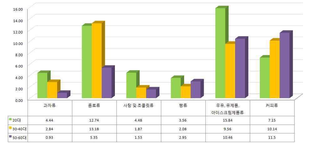당류식품 분류에 따른 연령대별 1일평균 당 섭취량