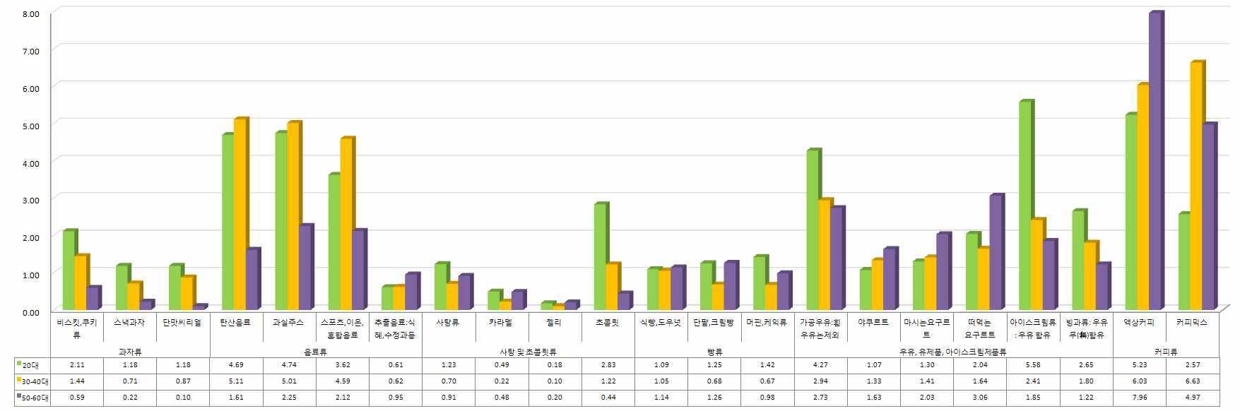 당류식품 종류에 따른 연령대별 1일평균 당 섭취량
