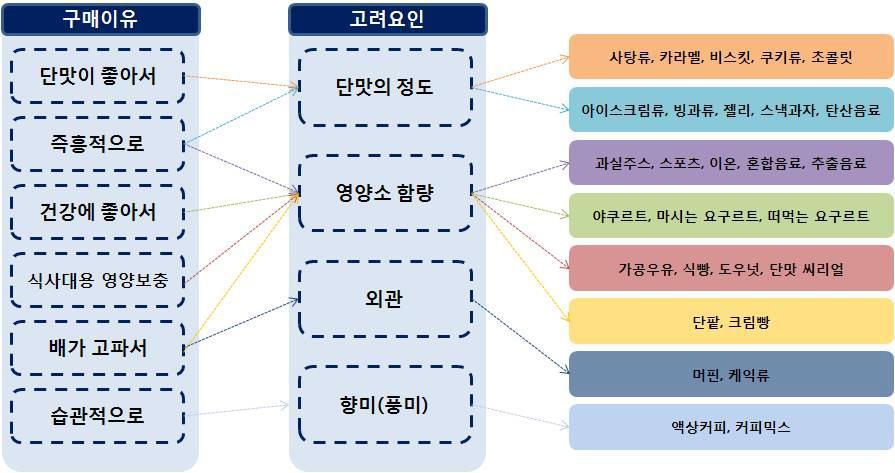 구매의 주된 이유와 선택 시 고려요인 매칭에 따른 구매패턴 유형별 당류식품