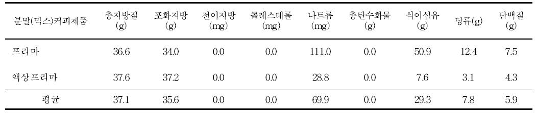 분말커피의 보조제품의 영양성분조성(100g당)
